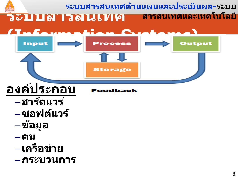 ระบบสารสนเทศ (Information Systems) 9 องค์ประกอบ – ฮาร์ดแวร์ – ซอฟต์แวร์ – ข้อมูล – คน – เครือข่าย – กระบวนการ ระบบสารสนเทศด้านแผนและประเมินผล - ระบบ สารสนเทศและเทคโนโลยี