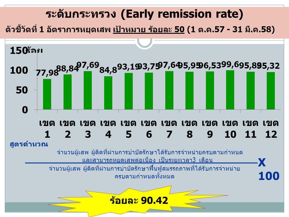 ระดับกระทรวง (Early remission rate) ตัวชี้วัดที่ 1 อัตราการหยุดเสพ เป้าหมาย ร้อยละ 50 (1 ต.ค.57 - 31 มี.ค.58) สูตรคำนวณ จำนวนผู้เสพ ผู้ติดที่ผ่านการบำบัดรักษาได้รับการจำหน่ายครบตามกำหนด และสามารถหยุดเสพต่อเนื่อง เป็นระยะเวลา3 เดือน จำนวนผู้เสพ ผู้ติดที่ผ่านการบำบัดรักษาฟื้นฟูสมรรถภาพที่ได้รับการจำหน่าย ครบตามกำหนดทั้งหมด X 100 ร้อยละ 90.42