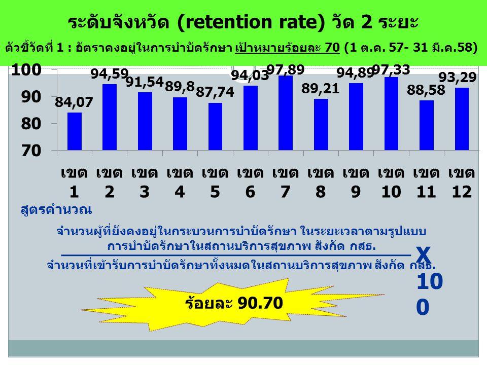 ระดับจังหวัด (retention rate) วัด 2 ระยะ ตัวชี้วัดที่ 1 : อัตราคงอยู่ในการบำบัดรักษา เป้าหมายร้อยละ 70 (1 ต.ค.