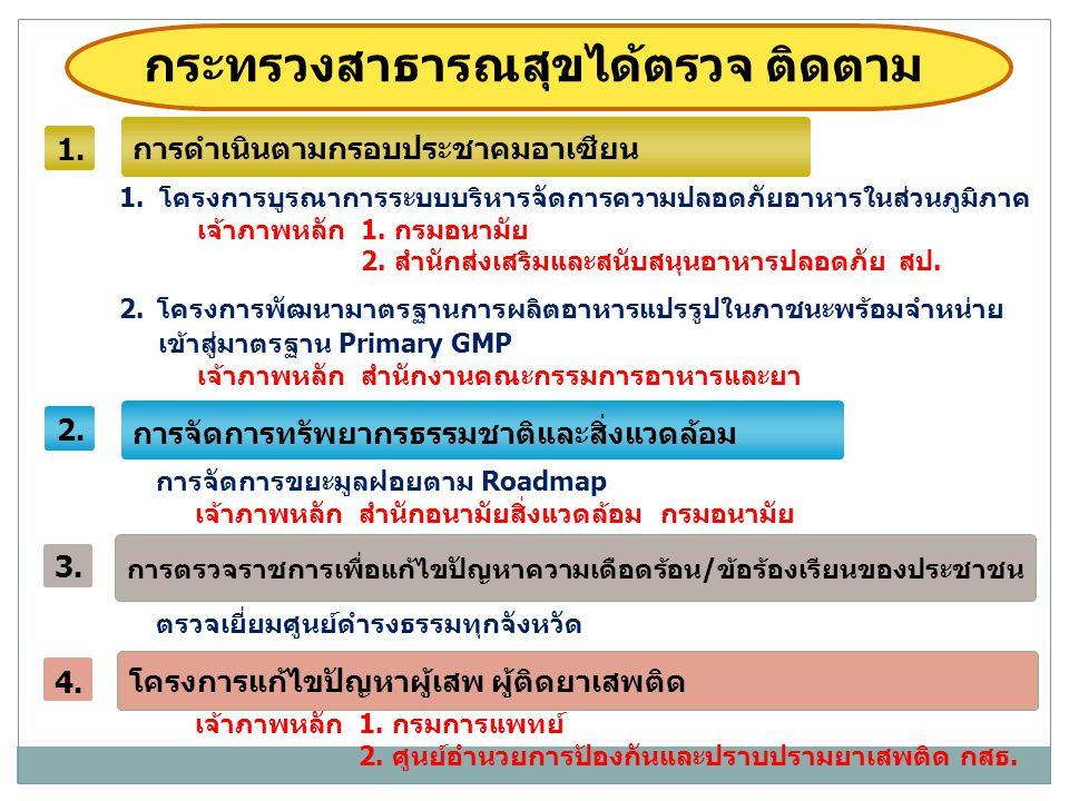 ตัวชี้วัดที่ 1 : ร้านอาหารและแผงลอยจำหน่ายอาหาร ผ่านมาตรฐานโครงการ สุขาภิบาลอาหาร ส่งเสริมการท่องเที่ยวสนับสนุนเศรษฐกิจไทย (อาหารสะอาด รสชาติอร่อย Clean Food Good Taste) เป้าหมาย ร้อยละ 80 1.1 โครงการบูรณาการระบบบริหารจัดการ ความปลอดภัยอาหารในส่วนภูมิภาค
