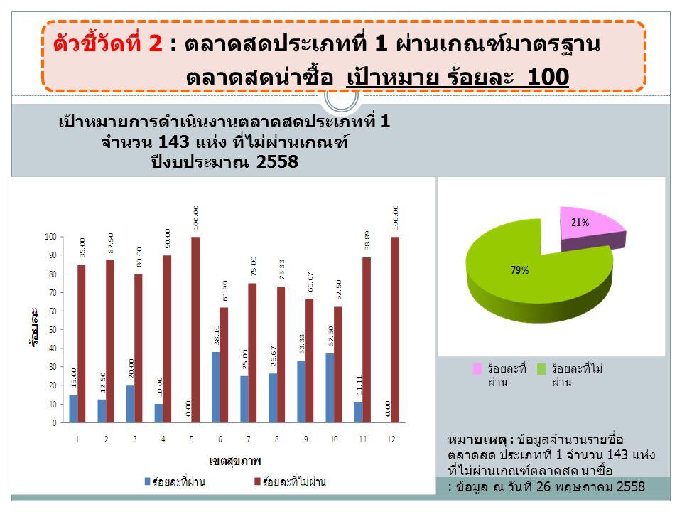 หมายเหตุ : ข้อมูลจำนวนรายชื่อ ตลาดสด ประเภทที่ 1 จำนวน 143 แห่ง ที่ไม่ผ่านเกณฑ์ตลาดสด น่าซื้อ : ข้อมูล ณ วันที่ 26 พฤษภาคม 2558 เป้าหมายการดำเนินงานตลาดสดประเภทที่ 1 จำนวน 143 แห่ง ที่ไม่ผ่านเกณฑ์ ปีงบประมาณ 2558 ตัวชี้วัดที่ 2 : ตลาดสดประเภทที่ 1 ผ่านเกณฑ์มาตรฐาน ตลาดสดน่าซื้อ เป้าหมาย ร้อยละ 100 ร้อยละที่ ผ่าน ร้อยละที่ไม่ ผ่าน