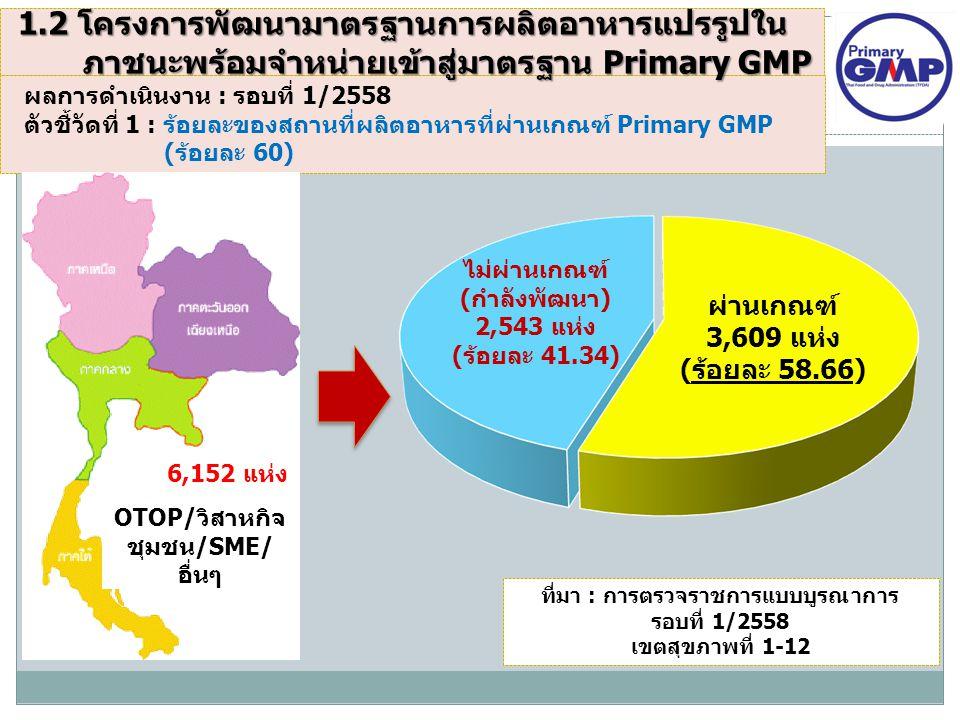 OTOP/วิสาหกิจ ชุมชน/SME/ อื่นๆ 6,152 แห่ง ผลการดำเนินงาน : รอบที่ 1/2558 ตัวชี้วัดที่ 1 : ร้อยละของสถานที่ผลิตอาหารที่ผ่านเกณฑ์ Primary GMP (ร้อยละ 60) ที่มา : การตรวจราชการแบบบูรณาการ รอบที่ 1/2558 เขตสุขภาพที่ 1-12 ผ่านเกณฑ์ 3,609 แห่ง (ร้อยละ 58.66) ไม่ผ่านเกณฑ์ (กำลังพัฒนา) 2,543 แห่ง (ร้อยละ 41.34) 1.2 โครงการพัฒนามาตรฐานการผลิตอาหารแปรรูปใน ภาชนะพร้อมจำหน่ายเข้าสู่มาตรฐาน Primary GMP ภาชนะพร้อมจำหน่ายเข้าสู่มาตรฐาน Primary GMP