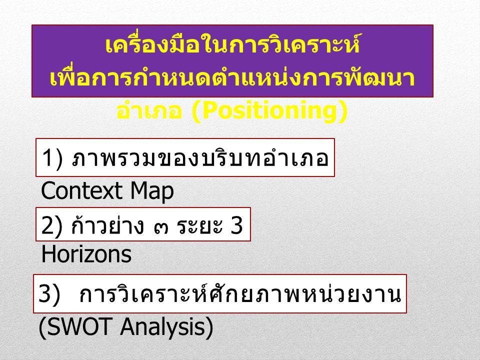 3) การวิเคราะห์ศักยภาพหน่วยงาน (SWOT Analysis) เครื่องมือในการวิเคราะห์ เพื่อการกำหนดตำแหน่งการพัฒนา อำเภอ (Positioning) 1) ภาพรวมของบริบทอำเภอ Contex