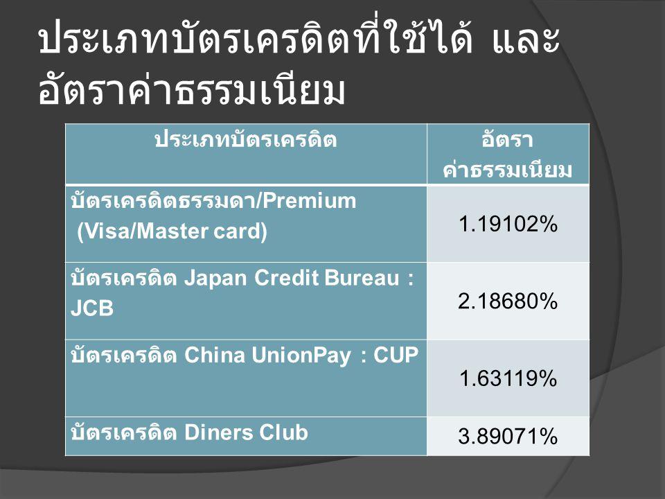 ประเภทบัตรเครดิตที่ใช้ได้ และ อัตราค่าธรรมเนียม ประเภทบัตรเครดิต อัตรา ค่าธรรมเนียม บัตรเครดิตธรรมดา /Premium (Visa/Master card) 1.19102% บัตรเครดิต Japan Credit Bureau : JCB 2.18680% บัตรเครดิต China UnionPay : CUP 1.63119% บัตรเครดิต Diners Club 3.89071%