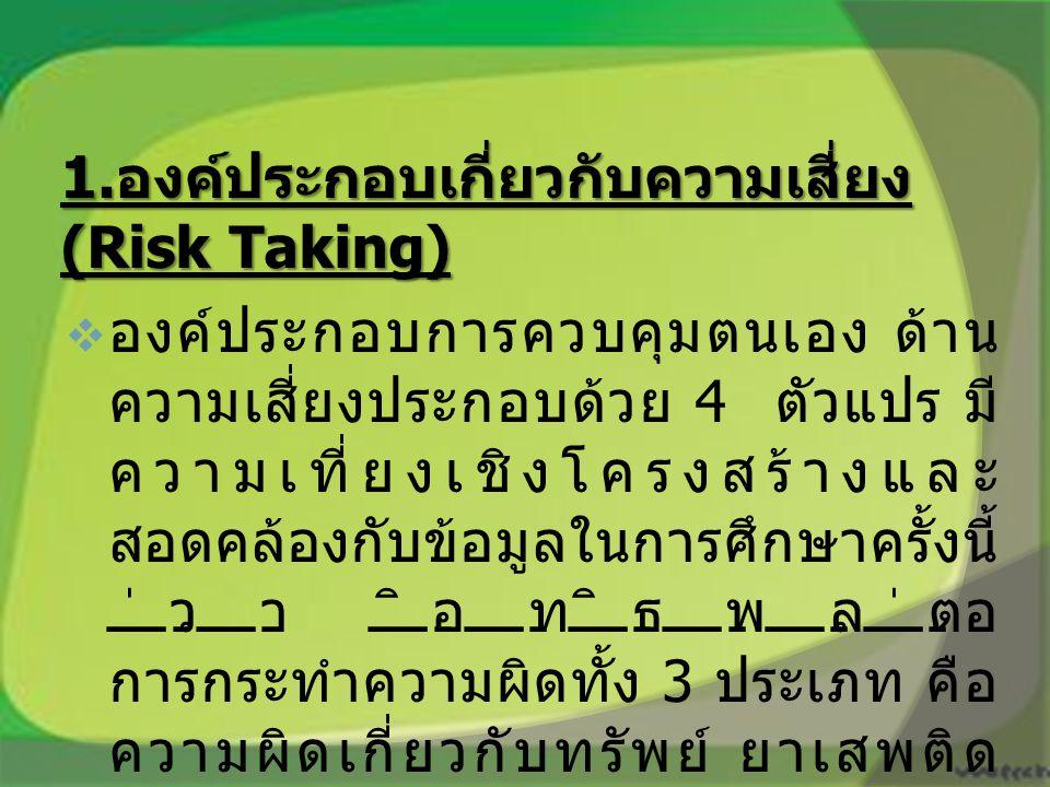 1. องค์ประกอบเกี่ยวกับความเสี่ยง (Risk Taking)  องค์ประกอบการควบคุมตนเอง ด้าน ความเสี่ยงประกอบด้วย 4 ตัวแปร มี ความเที่ยงเชิงโครงสร้างและ สอดคล้องกับ