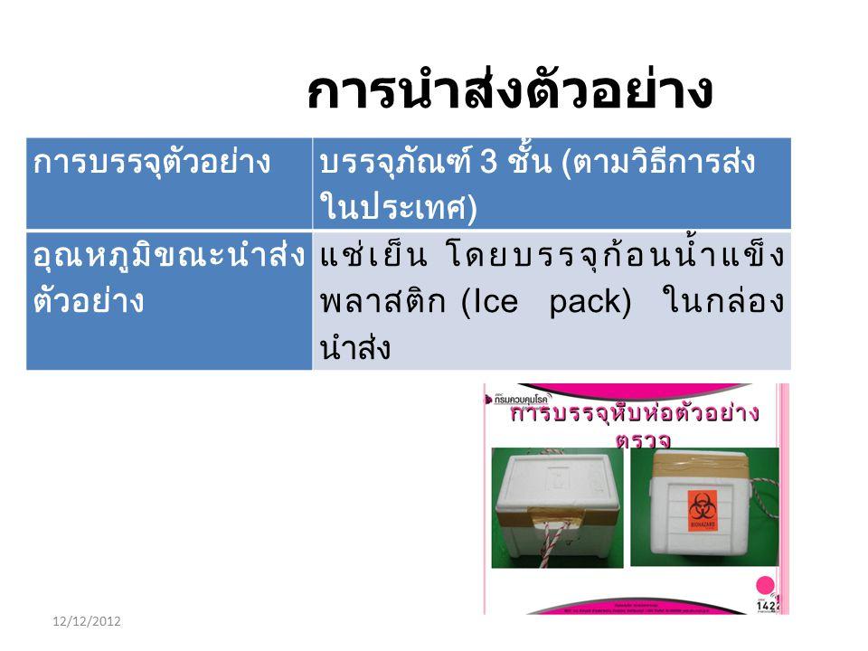 12/12/2012 การนำส่งตัวอย่าง การบรรจุตัวอย่าง บรรจุภัณฑ์ 3 ชั้น (ตามวิธีการส่ง ในประเทศ) อุณหภูมิขณะนำส่ง ตัวอย่าง แช่เย็น โดยบรรจุก้อนน้ำแข็ง พลาสติก