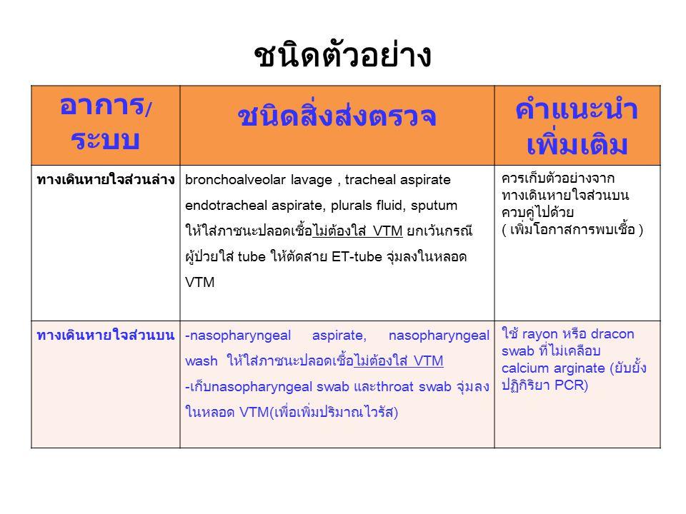 ที่มา : BD Diagnostics insert: 2-2452 February 2005 การเก็บตัวอย่าง nasopharyngeal swab ตัวอย่างจากระบบทางเดินหายใจส่วนบน ที่มา : BD Diagnostics insert: 2-2452 February 2005 การเก็บตัวอย่าง nasopharyngeal aspirate ที่มา : มาตรฐานการปฏิบัติงาน ตรวจวิเคราะห์เชื้อไข้หวัดใหญ่สายพันธุ์ใหม่ชนิด A(H1N1) ทางห้องปฏิบัติการชันสูตร สาธารณสุข การเก็บตัวอย่าง throat swab
