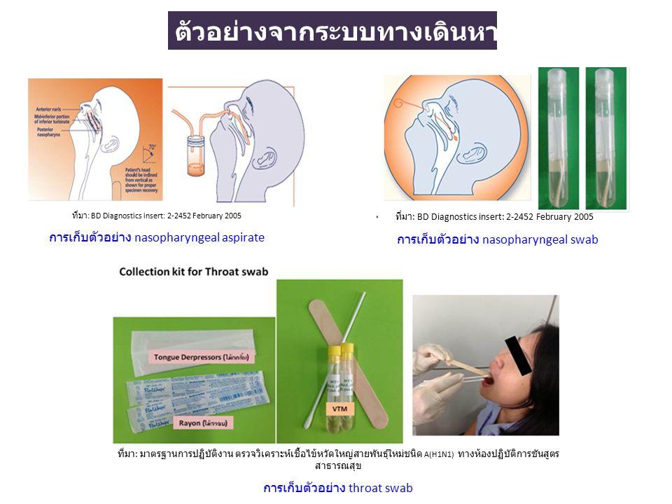 ตัวอย่างจากระบบทางเดินหายใจส่วนล่าง ที่มา : Fremont Laboratory, Policy and Procedure 01/25/2010 version 2 การเก็บตัวอย่าง sputum lavage fluid ที่มา : Strategies for the Diagnosis of Ventilator-Associated Pneumonia with expanded description of blind bronchoalveolar lavage (mini-BAL) methods การเก็บตัวอย่าง endotracheal tube แบบเข้าทางช่องปาก lavage fluid ที่มา : Strategies for the Diagnosis of Ventilator-Associated Pneumonia with expanded description of blind bronchoalveolar lavage (mini-BAL) methods การเก็บตัวอย่าง Bronchoalveolar lavage fluid