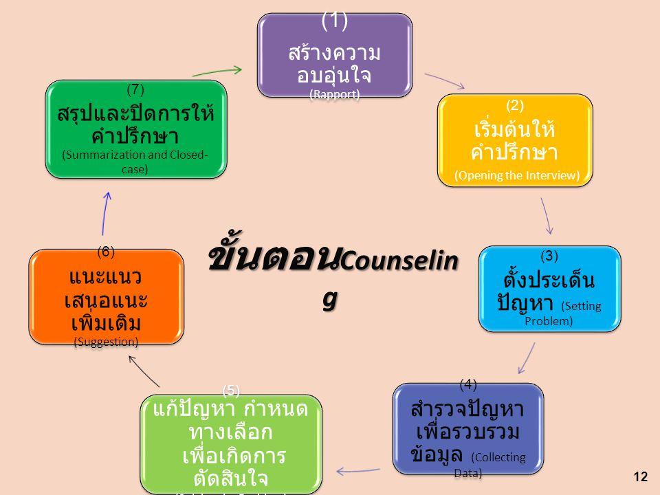 (1) สร้างความ อบอุ่นใจ (Rapport) (2) เริ่มต้นให้ คำปรึกษา (Opening the Interview) (3) ตั้งประเด็น ปัญหา (Setting Problem) (4) สำรวจปัญหา เพื่อรวบรวม ข้อมูล (Collecting Data) (5) แก้ปัญหา กำหนด ทางเลือก เพื่อเกิดการ ตัดสินใจ (Solving the Problem) (6) แนะแนว เสนอแนะ เพิ่มเติม (Suggestion) (7) สรุปและปิดการให้ คำปรึกษา (Summarization and Closed- case) ขั้นตอน Counselin g 12