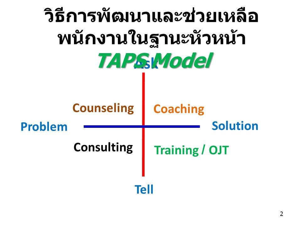 Ask Solution Problem Tell Counseling Coaching Consulting Training / OJT วิธีการพัฒนาและช่วยเหลือ พนักงานในฐานะหัวหน้า TAPS Model 2