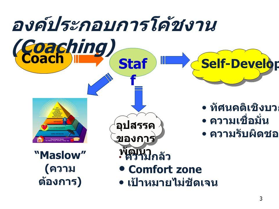 Coach Staf f อุปสรรค ของการ พัฒนา ความกลัว Comfort zone เป้าหมายไม่ชัดเจน Self-Development ทัศนคติเชิงบวก ความเชื่อมั่น ความรับผิดชอบ Maslow ( ความ ต้องการ ) องค์ประกอบการโค้ชงาน (Coaching) 3