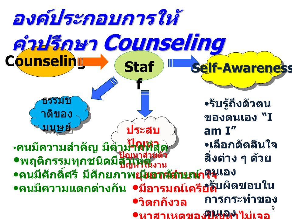 Counseling Staf f ประสบ ปัญหา ปัญหาส่วนตัว ปัญหาในงาน ยุ่งยากลำบากใจ มีอารมณ์เครียด วิตกกังวล หาสาเหตุของปัญหาไม่เจอ Self-Awareness รับรู้ถึงตัวตน ของตนเอง I am I เลือกตัดสินใจ สิ่งต่าง ๆ ด้วย ตนเอง รับผิดชอบใน การกระทำของ ตนเอง จัดการระบบ ชีวิตและ แก้ปัญหา ของตนเองได้ องค์ประกอบการให้ คำปรึกษา Counseling ธรรมช าติของ มนุษย์ คนมีความสำคัญ มีค่ามากที่สุด พฤติกรรมทุกชนิดมีสาเหตุ คนมีศักดิ์ศรี มีศักยภาพ มีเอกลักษณ์ คนมีความแตกต่างกัน 9
