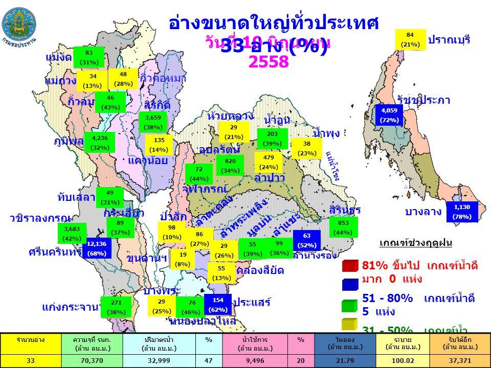 วันที่ 10 มิถุนายน 2558 อ่างขนาดใหญ่ทั่วประเทศ 33 อ่าง (%) บางลาง ปราณบุรี รัชชประภา ภูมิพล สิริกิติ์ ศรีนครินทร์ วชิราลงกรณ ห้วยหลวง น้ำอูน แม่น้ำโขง น้ำพุง แก่งกระจาน บางพระ หนองปลาไหล สิรินธร แม่งัด กิ่วคอหมา แม่กวง กิ่วลม ทับเสลา กระเสียว ป่าสัก ขุนด่านฯ คลองสียัด ประแสร์ ลำปาว ลำตะคอง ลำพระเพลิง มูลบน ลำแชะ 81% ขึ้นไป เกณฑ์น้ำดี มาก 0 แห่ง 51 - 80% เกณฑ์น้ำดี 5 แห่ง 31 - 50% เกณฑ์น้ำ พอใช้ 15 แห่ง ≤ 30% เกณฑ์น้ำ น้อย 13 แห่ง ลำนางรอง เกณฑ์ช่วงฤดูฝน อุบลรัตน์ 83 (31%) 4,236 (32%) 3,659 (38%) 34 (13%) 48 (28%) 46 (43%) 135 (14%) แควน้อย 29 (21%) 203 (39%) 38 (23%) 72 (44%) จุฬาภรณ์ 820 (34%) 479 (24%) 86 (27%) 29 (26%) 55 (39%) 99 (36%) 63 (52%) 853 (44%) 98 (10%) 49 (31%) 89 (37%) 12,136 (68%) 19 (8%) 55 (13%) 29 (25%) 76 (46%) 154 (62%) 271 (38%) 84 (21%) 4,059 (72%) 1,130 (78%) จำนวนอ่างความจุที่ รนก.