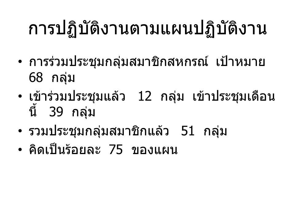 การปฏิบัติงานตามแผนปฏิบัติงาน การร่วมประชุมกลุ่มสมาชิกสหกรณ์ เป้าหมาย 68 กลุ่ม เข้าร่วมประชุมแล้ว 12 กลุ่ม เข้าประชุมเดือน นี้ 39 กลุ่ม รวมประชุมกลุ่มสมาชิกแล้ว 51 กลุ่ม คิดเป็นร้อยละ 75 ของแผน