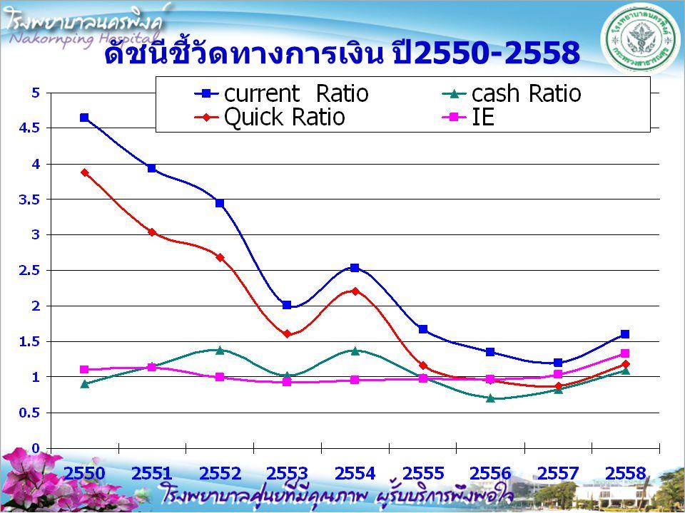 ดัชนีชี้วัดทางการเงิน ปี2550-2558