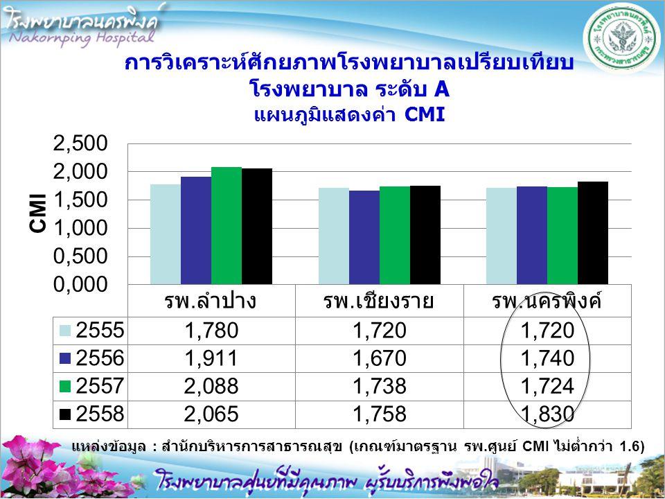 แหล่งข้อมูล : สำนักบริหารการสาธารณสุข ( เกณฑ์มาตรฐาน รพ. ศูนย์ CMI ไม่ต่ำกว่า 1.6)