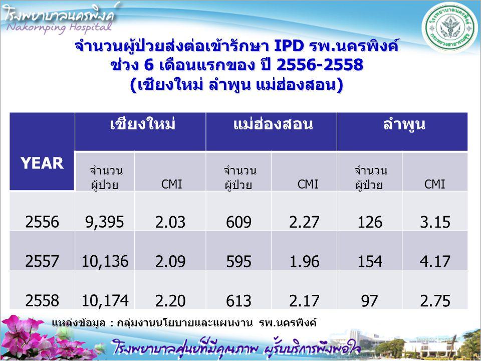 จำนวนผู้ป่วยส่งต่อเข้ารักษา IPD รพ.นครพิงค์ ช่วง 6 เดือนแรกของ ปี 2556-2558 (เชียงใหม่ ลำพูน แม่ฮ่องสอน) YEAR เชียงใหม่ แม่ฮ่องสอน ลำพูน จำนวน ผู้ป่วย