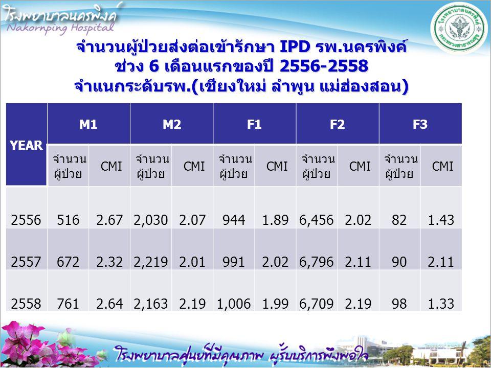 จำนวนผู้ป่วยส่งต่อเข้ารักษา IPD รพ.นครพิงค์ ช่วง 6 เดือนแรกของปี 2556-2558 จำแนกระดับรพ.(เชียงใหม่ ลำพูน แม่ฮ่องสอน) YEAR M1M2F1F2F3 จำนวน ผู้ป่วย CMI