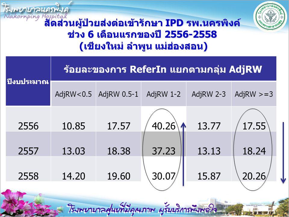 สัดส่วนผู้ป่วยส่งต่อเข้ารักษา IPD รพ.นครพิงค์ ช่วง 6 เดือนแรกของปี 2556-2558 (เชียงใหม่ ลำพูน แม่ฮ่องสอน) ปีงบประมาณ ร้อยละของการ ReferIn แยกตามกลุ่ม