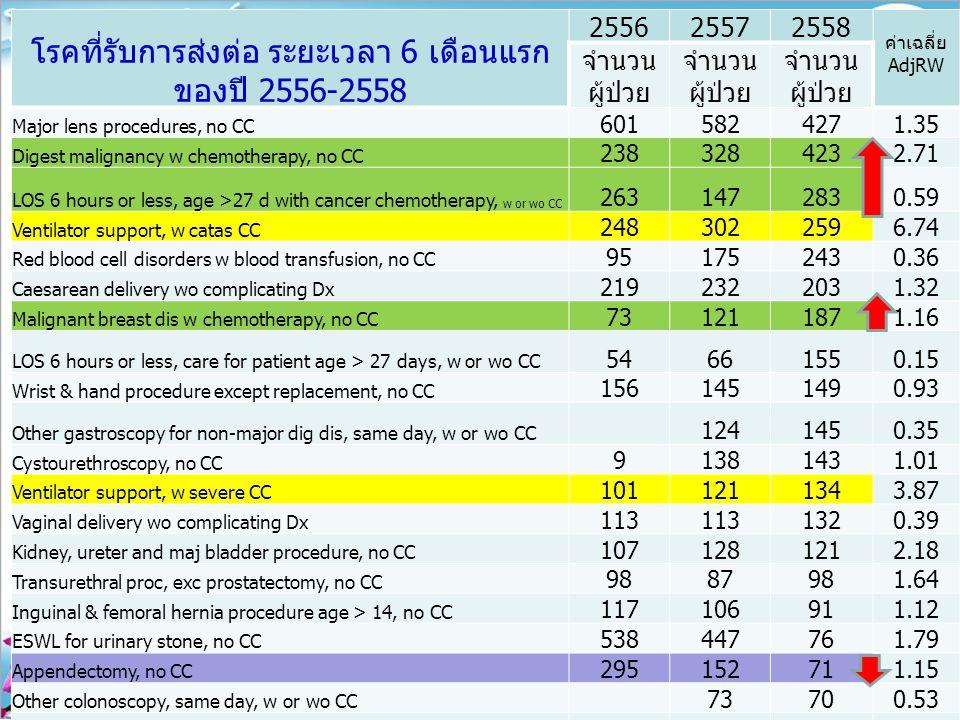 โรคที่รับการส่งต่อ ระยะเวลา 6 เดือนแรก ของปี 2556-2558 255625572558 ค่าเฉลี่ย AdjRW จำนวน ผู้ป่วย Major lens procedures, no CC 6015824271.35 Digest ma