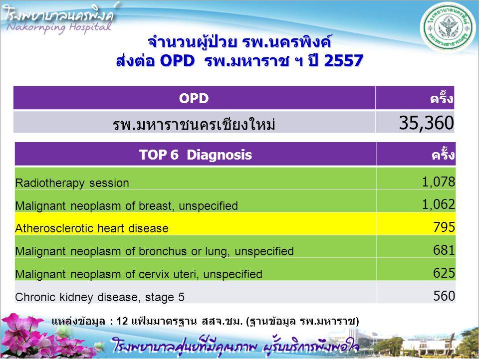 จำนวนผู้ป่วย รพ.นครพิงค์ ส่งต่อ OPD รพ.มหาราช ฯ ปี 2557 OPDครั้ง รพ.มหาราชนครเชียงใหม่ 35,360 แหล่งข้อมูล : 12 แฟ้มมาตรฐาน สสจ. ชม. ( ฐานข้อมูล รพ. มห