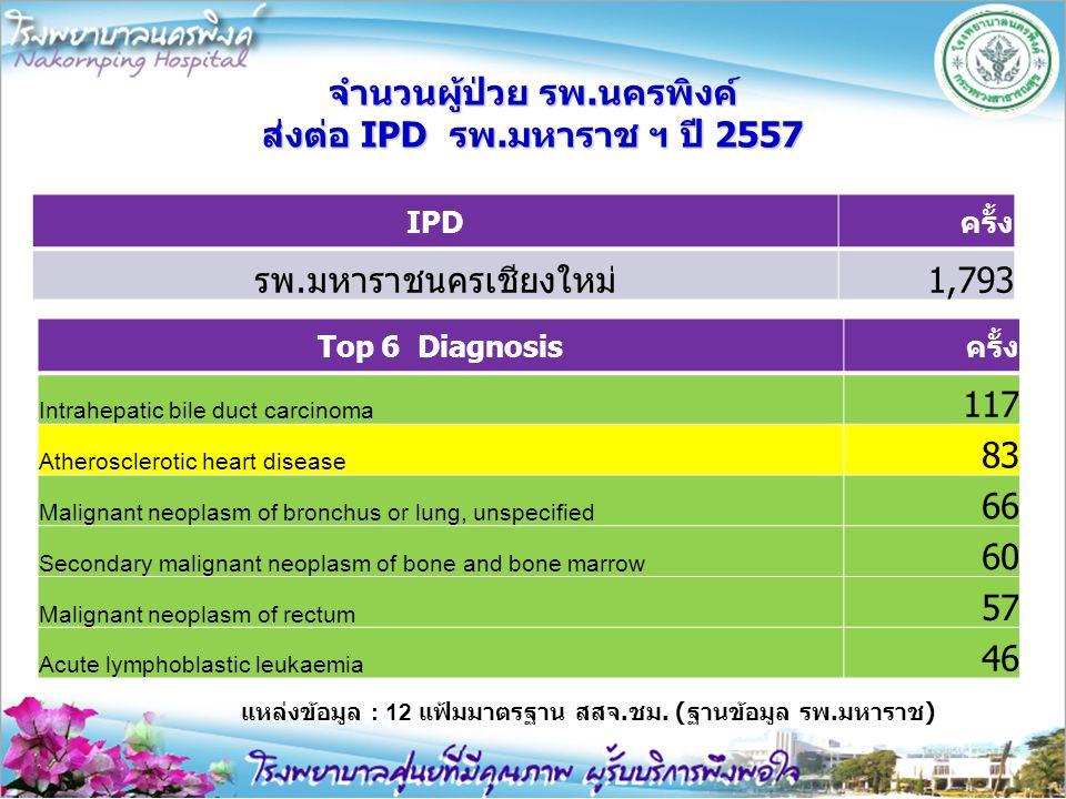 จำนวนผู้ป่วย รพ.นครพิงค์ ส่งต่อ IPD รพ.มหาราช ฯ ปี 2557 Top 6 Diagnosisครั้ง Intrahepatic bile duct carcinoma 117 Atherosclerotic heart disease 83 Mal