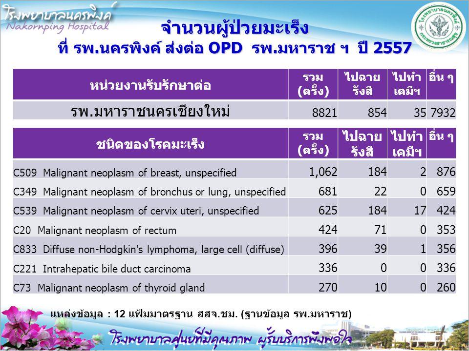 จำนวนผู้ป่วยมะเร็ง ที่ รพ.นครพิงค์ ส่งต่อ OPD รพ.มหาราช ฯ ปี 2557 หน่วยงานรับรักษาต่อ รวม (ครั้ง) ไปฉาย รังสี ไปทำ เคมีฯ อื่น ๆ รพ.มหาราชนครเชียงใหม่