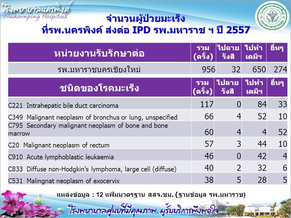จำนวนผู้ป่วยมะเร็ง ที่รพ.นครพิงค์ ส่งต่อ IPD รพ.มหาราช ฯ ปี 2557 หน่วยงานรับรักษาต่อ รวม (ครั้ง) ไปฉาย รังสี ไปทำ เคมีฯ อื่นๆ รพ.มหาราชนครเชียงใหม่ 95