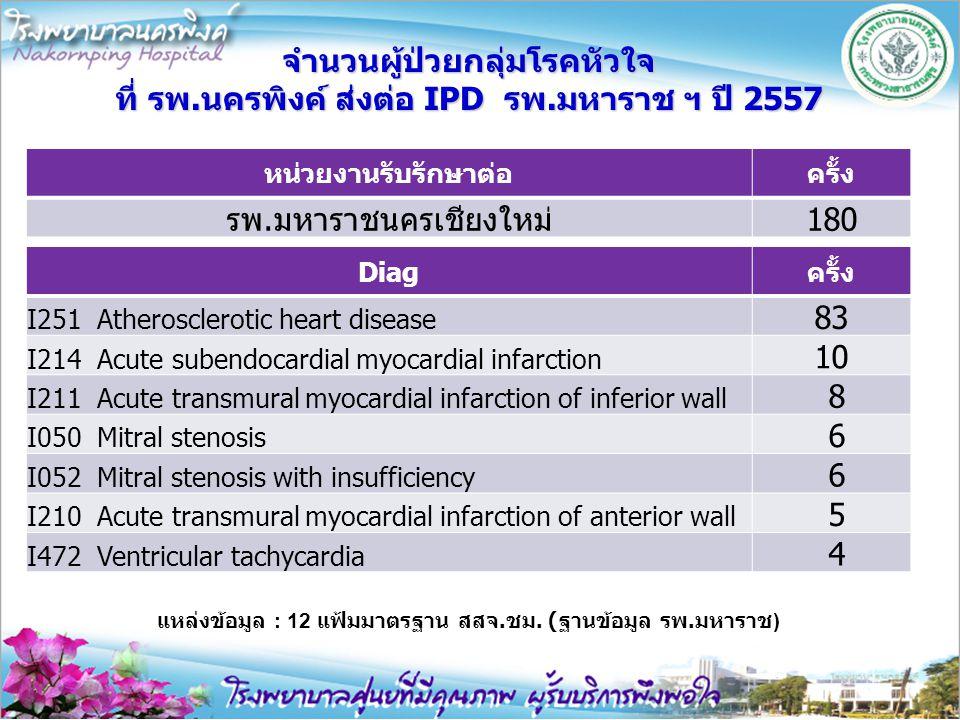 จำนวนผู้ป่วยกลุ่มโรคหัวใจ ที่ รพ.นครพิงค์ ส่งต่อ IPD รพ.มหาราช ฯ ปี 2557 หน่วยงานรับรักษาต่อครั้ง รพ.มหาราชนครเชียงใหม่180 Diagครั้ง I251 Atherosclero