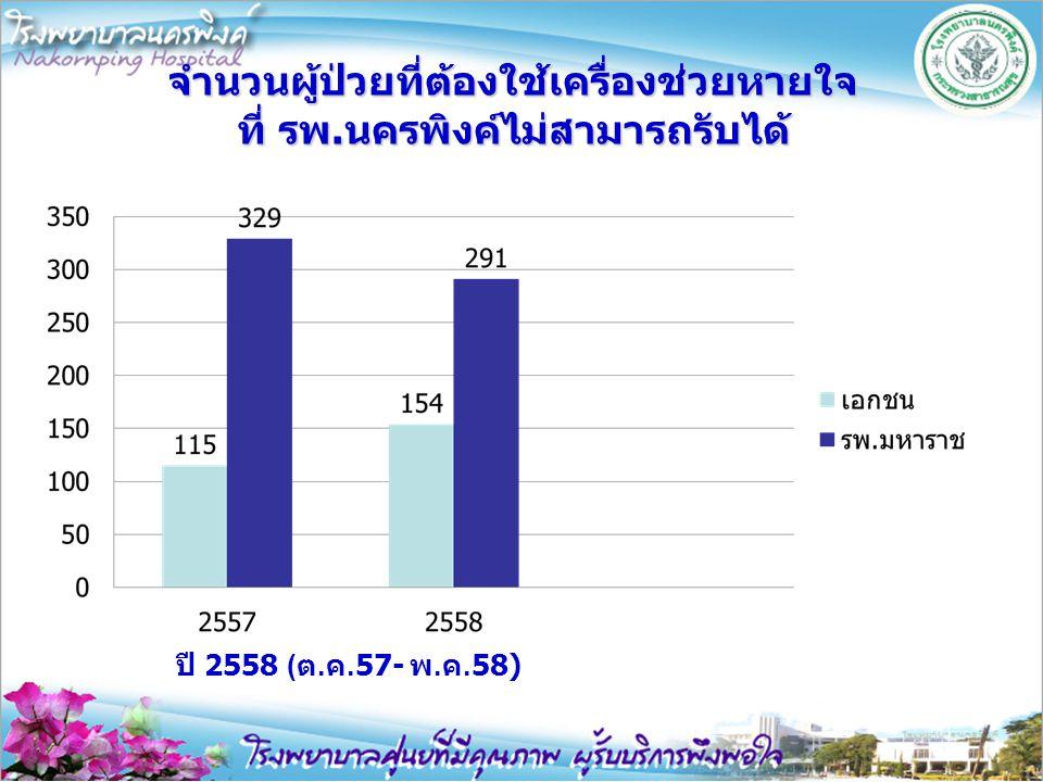 จำนวนผู้ป่วยที่ต้องใช้เครื่องช่วยหายใจ ที่ รพ.นครพิงค์ไม่สามารถรับได้ ปี 2558 ( ต. ค.57- พ. ค.58)