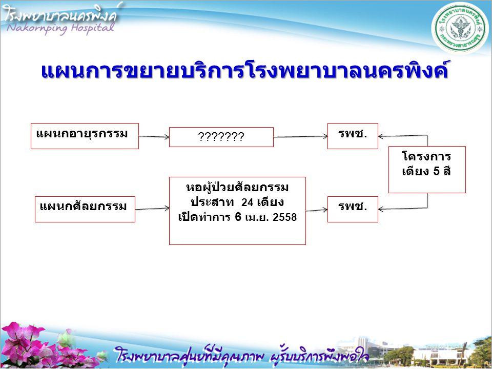 แผนการขยายบริการโรงพยาบาลนครพิงค์ แผนกอายุรกรรม แผนกศัลยกรรม ??????? หอผู้ป่วยศัลยกรรม ประสาท 24 เตียง เปิด ทำการ 6 เม. ย. 2558 รพช. โครงการ เตียง 5 ส
