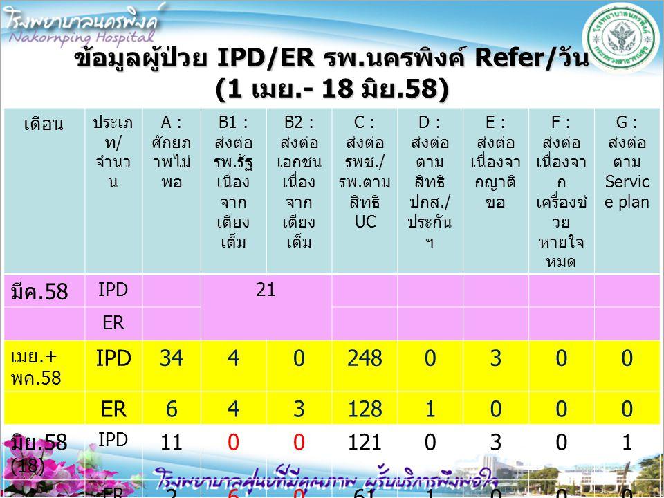 ข้อมูลผู้ป่วย IPD/ER รพ.นครพิงค์ Refer/วัน (1 เมย.- 18 มิย.58) เดือน ประเภ ท/ จำนว น A : ศักยภ าพไม่ พอ B1 : ส่งต่อ รพ.รัฐ เนื่อง จาก เตียง เต็ม B2 :
