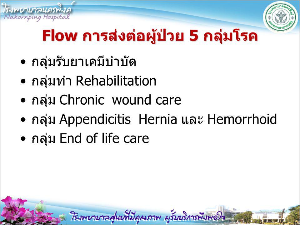 Flow การส่งต่อผู้ป่วย 5 กลุ่มโรค กลุ่มรับยาเคมีบำบัด กลุ่มทำ Rehabilitation กลุ่ม Chronic wound care กลุ่ม Appendicitis Hernia และ Hemorrhoid กลุ่ม En
