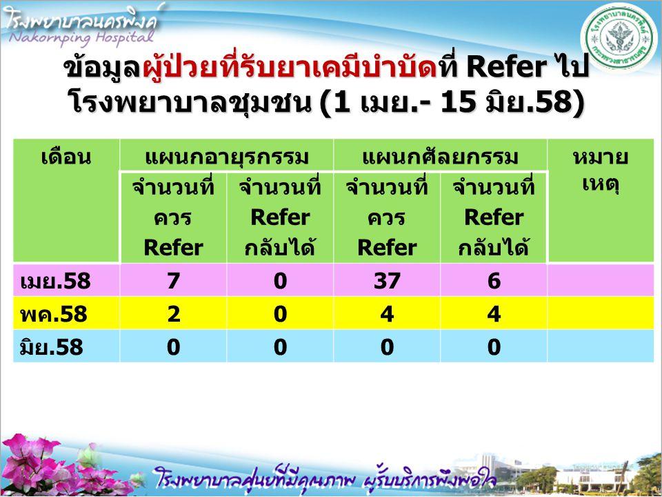 ข้อมูลผู้ป่วยที่รับยาเคมีบำบัดที่ Refer ไป โรงพยาบาลชุมชน (1 เมย.- 15 มิย.58) เดือนแผนกอายุรกรรมแผนกศัลยกรรมหมาย เหตุ จำนวนที่ ควร Refer จำนวนที่ Refe