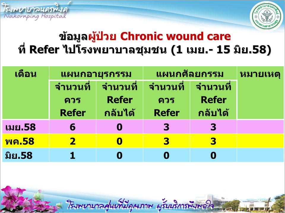 ข้อมูลผู้ป่วย Chronic wound care ที่ Refer ไปโรงพยาบาลชุมชน (1 เมย.- 15 มิย.58) เดือนแผนกอายุรกรรมแผนกศัลยกรรมหมายเหตุ จำนวนที่ ควร Refer จำนวนที่ Ref