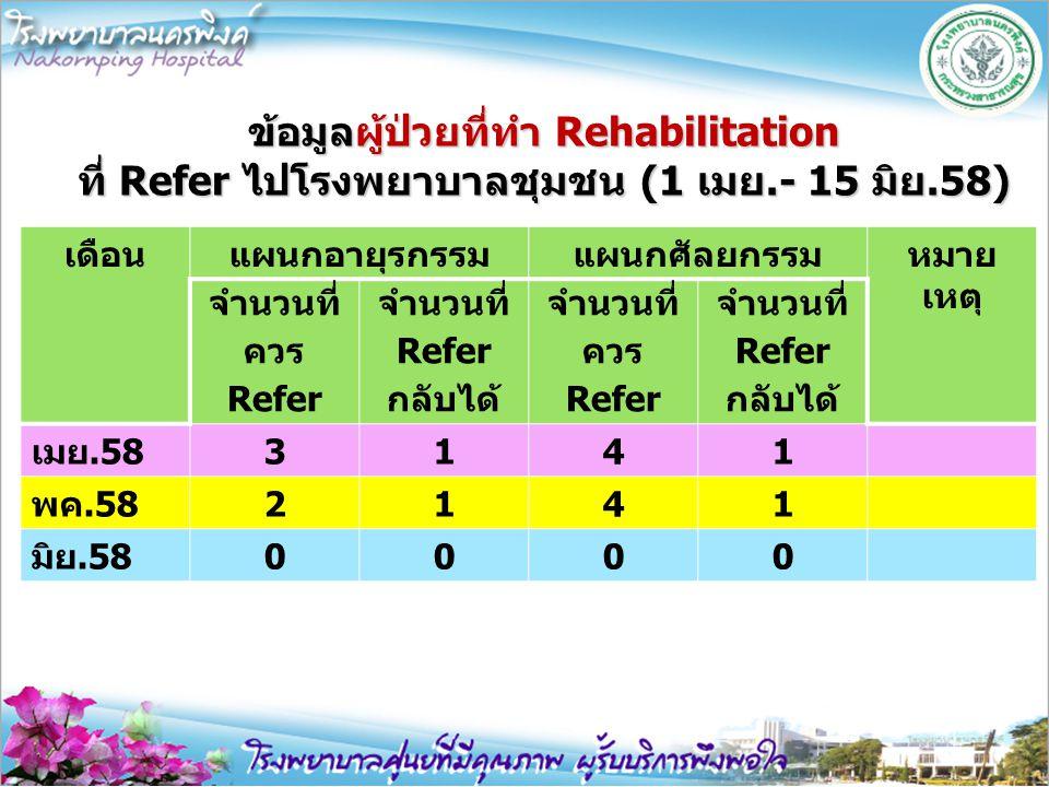 ข้อมูลผู้ป่วยที่ทำ Rehabilitation ที่ Refer ไปโรงพยาบาลชุมชน (1 เมย.- 15 มิย.58) เดือนแผนกอายุรกรรมแผนกศัลยกรรมหมาย เหตุ จำนวนที่ ควร Refer จำนวนที่ R
