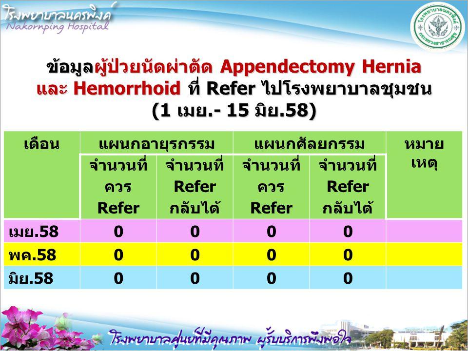 ข้อมูลผู้ป่วยนัดผ่าตัด Appendectomy Hernia และ Hemorrhoid ที่ Refer ไปโรงพยาบาลชุมชน (1 เมย.- 15 มิย.58) เดือนแผนกอายุรกรรมแผนกศัลยกรรมหมาย เหตุ จำนวน