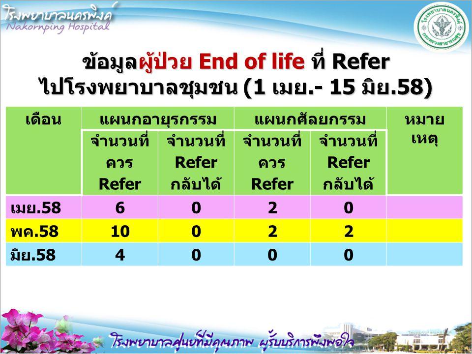 ข้อมูลผู้ป่วย End of life ที่ Refer ไปโรงพยาบาลชุมชน (1 เมย.- 15 มิย.58) เดือนแผนกอายุรกรรมแผนกศัลยกรรมหมาย เหตุ จำนวนที่ ควร Refer จำนวนที่ Refer กลั