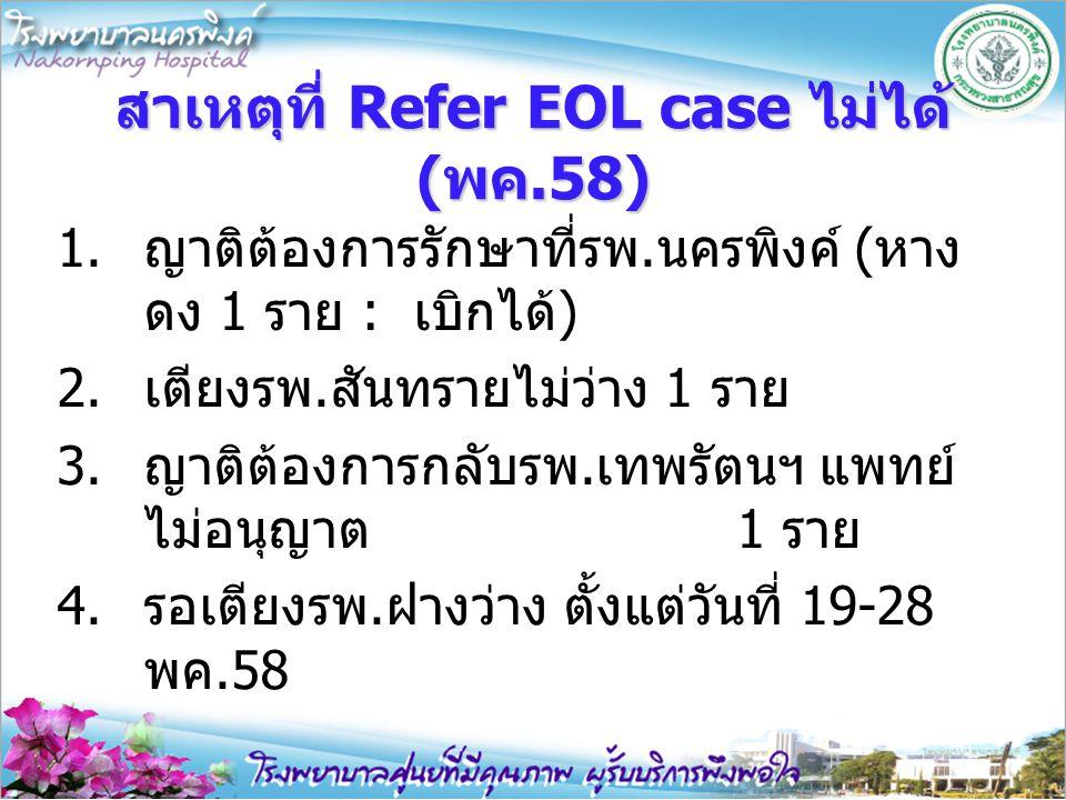 สาเหตุที่ Refer EOL case ไม่ได้ (พค.58) 1.ญาติต้องการรักษาที่รพ.นครพิงค์ (หาง ดง 1 ราย : เบิกได้) 2.เตียงรพ.สันทรายไม่ว่าง 1 ราย 3.ญาติต้องการกลับรพ.เ