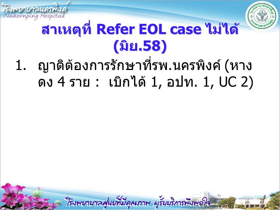 สาเหตุที่ Refer EOL case ไม่ได้ (มิย.58) 1.ญาติต้องการรักษาที่รพ.นครพิงค์ (หาง ดง 4 ราย : เบิกได้ 1, อปท. 1, UC 2)