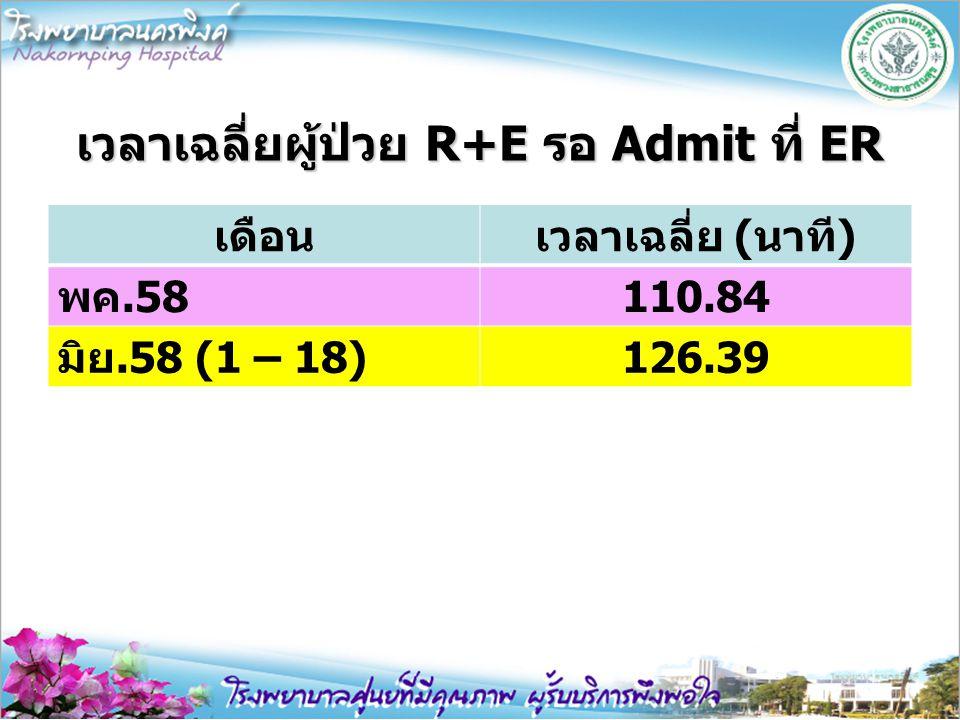 เวลาเฉลี่ยผู้ป่วย R+E รอ Admit ที่ ER เดือนเวลาเฉลี่ย (นาที) พค.58110.84 มิย.58 (1 – 18)126.39
