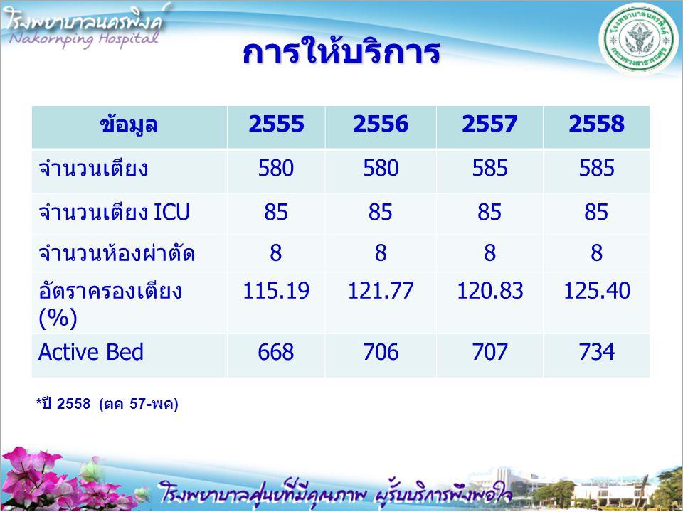 การให้บริการ ข้อมูล2555255625572558 จำนวนเตียง580 585 จำนวนเตียง ICU85 จำนวนห้องผ่าตัด8888 อัตราครองเตียง (%) 115.19121.77120.83125.40 Active Bed66870
