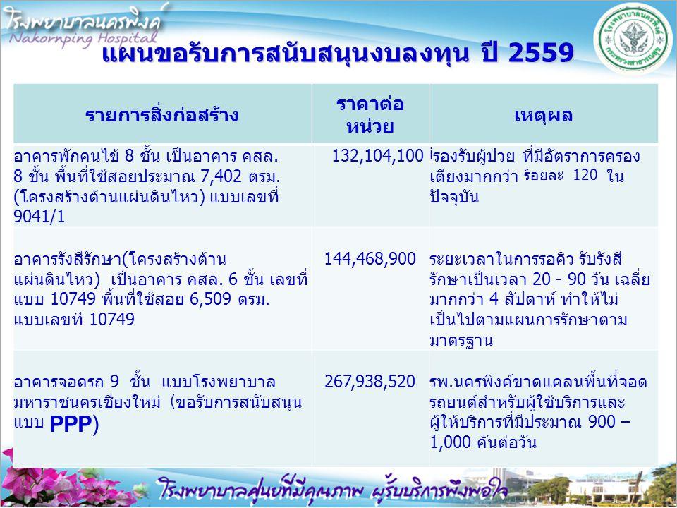 แผนขอรับการสนับสนุนงบลงทุน ปี 2559 รายการสิ่งก่อสร้าง ราคาต่อ หน่วย เหตุผล อาคารพักคนไข้ 8 ชั้น เป็นอาคาร คสล. 8 ชั้น พื้นที่ใช้สอยประมาณ 7,402 ตรม. (