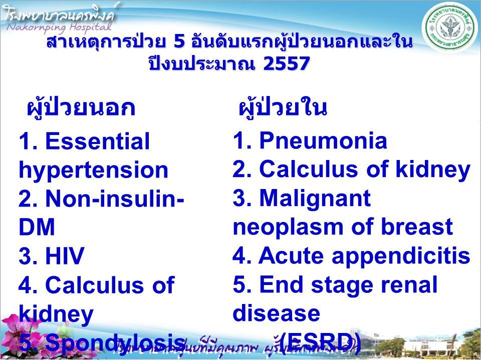 สาเหตุการป่วย 5 อันดับแรกผู้ป่วยนอกและใน ปีงบประมาณ 2557 1. Essential hypertension 2. Non-insulin- DM 3. HIV 4. Calculus of kidney 5. Spondylosis 1. P