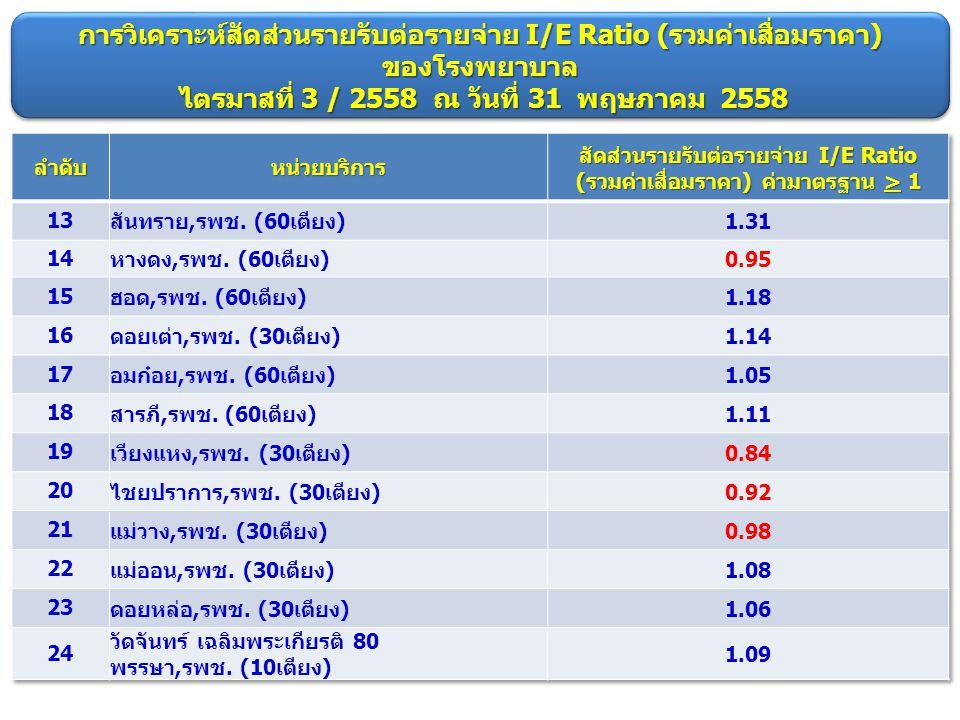 การวิเคราะห์สัดส่วนรายรับต่อรายจ่าย I/E Ratio (รวมค่าเสื่อมราคา) ของโรงพยาบาล ไตรมาสที่ 3 / 2558 ณ วันที่ 31 พฤษภาคม 2558 การวิเคราะห์สัดส่วนรายรับต่อ