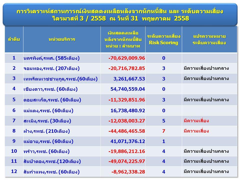 การวิเคราะห์สถานการณ์เงินสดคงเหลือหลังจากหักหนี้สิน และ ระดับความเสี่ยง ไตรมาสที่ 3 / 2558 ณ วันที่ 31 พฤษภาคม 2558