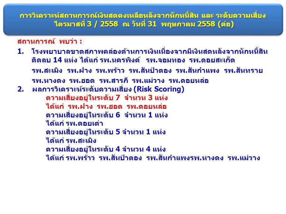 การวิเคราะห์สถานการณ์เงินสดคงเหลือหลังจากหักหนี้สิน และ ระดับความเสี่ยง ไตรมาสที่ 3 / 2558 ณ วันที่ 31 พฤษภาคม 2558 (ต่อ) สถานการณ์ พบว่า : 1.โรงพยาบา