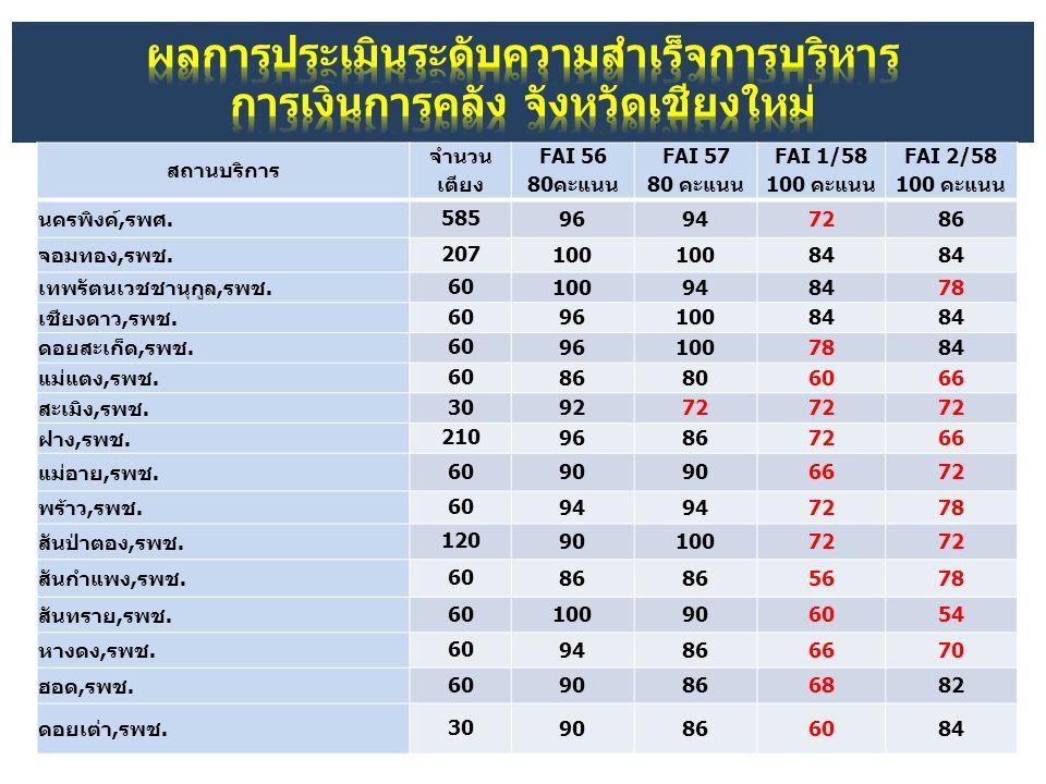 สถานบริการ จำนวน เตียง FAI 56 80คะแนน FAI 57 80 คะแนน FAI 1/58 100 คะแนน FAI 2/58 100 คะแนน นครพิงค์,รพศ. 585 96947286 จอมทอง,รพช. 207 100 84 เทพรัตนเ