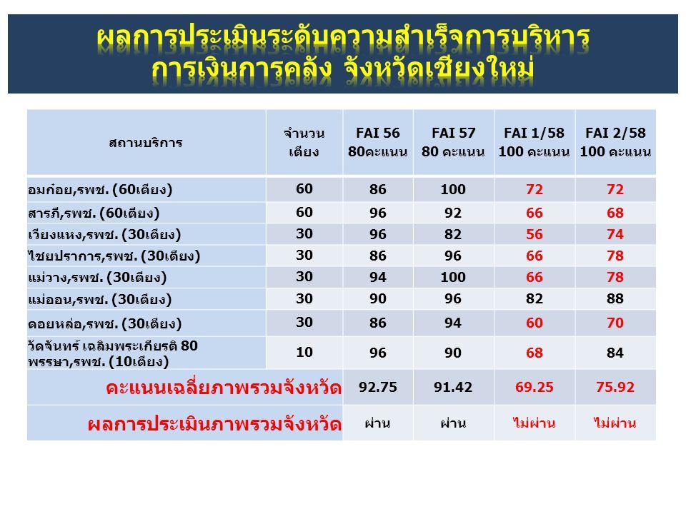 สถานบริการ จำนวน เตียง FAI 56 80คะแนน FAI 57 80 คะแนน FAI 1/58 100 คะแนน FAI 2/58 100 คะแนน อมก๋อย,รพช. (60เตียง) 60 8610072 สารภี,รพช. (60เตียง) 60 9