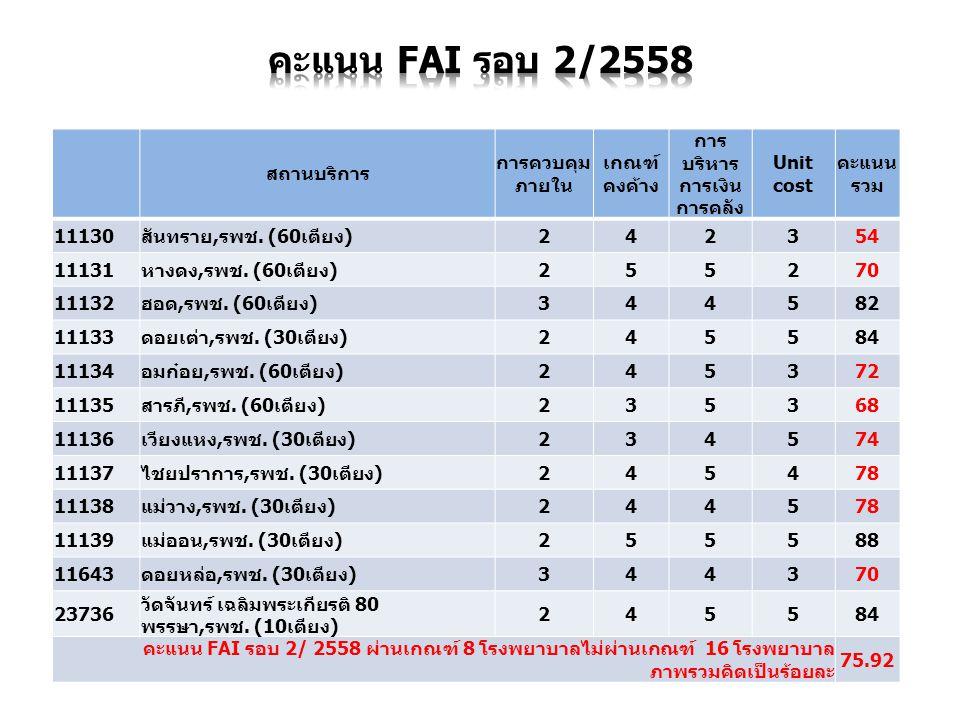 สถานบริการ การควบคุม ภายใน เกณฑ์ คงค้าง การ บริหาร การเงิน การคลัง Unit cost คะแนน รวม 11130สันทราย,รพช. (60เตียง)242354 11131หางดง,รพช. (60เตียง)2552
